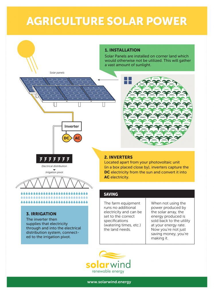 How Does Farm Solar Power Work?
