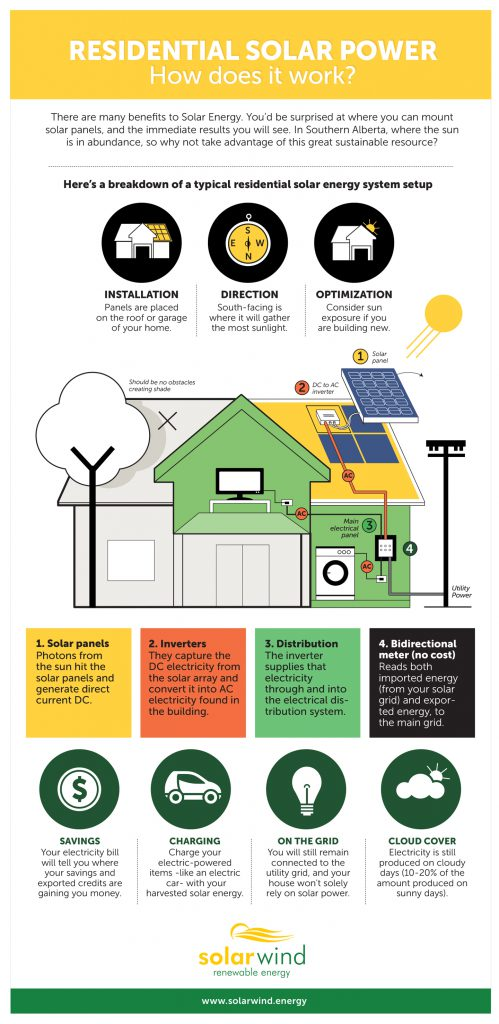 How Does Residential Solar Power Work?